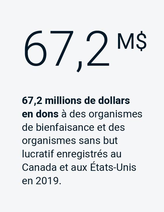 67,2 millions de dollars en dons à des organismes de bienfaisance et des organismes sans but lucratif enregistrés au Canada et aux États-Unis en 2019.