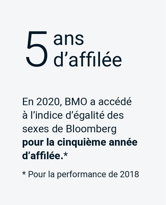 En 2020, BMO a accédé à l'indice d'égalité des sexes de Bloomberg pour la cinquième année d'affilée.