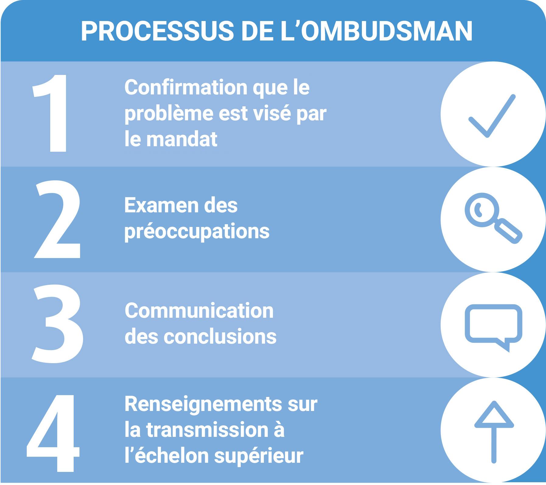 Processus de l'Ombudsman