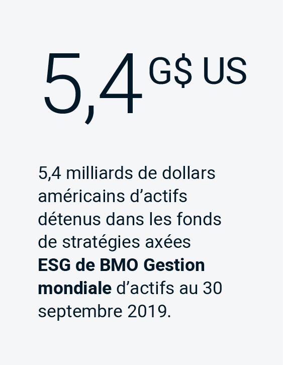 5,4 milliards de dollars américains d'actifs détenus dans les fonds de stratégies axées ESG de BMO Gestion mondiale d'actifs au 30 septembre 2019.