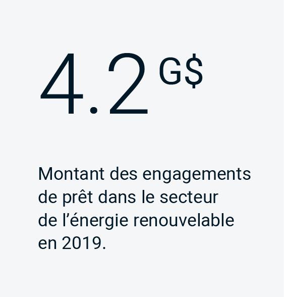 4.2 G$ montant des engagements de pret dans le secteur de l'énergie renouvelable en 2019.