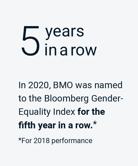 In 2020, BMO was named to the Bloomberg Gender-Equality Index for the fifth year in a row.